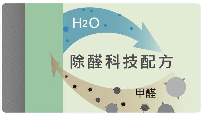 吸收空氣中的甲醛,分解成水分子再釋放。圖片提供_得利塗料