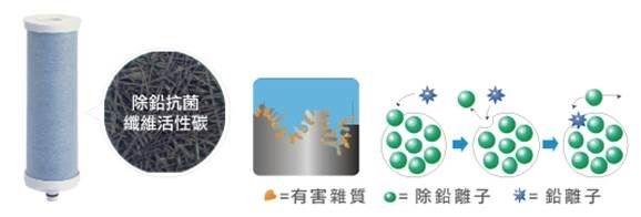 高效能除鉛抗菌纖維濾芯:銀離子成分淨化水質,有效抗菌、抑制細菌孳生。特選纖維活性碳吸附容量更大、吸附面積更廣,再次吸附水中雜質,確保電解水質真正純淨。圖片提供_千山淨水