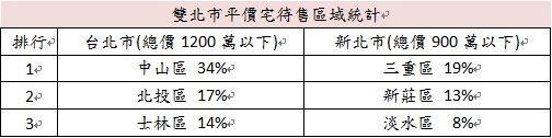 資料來源:太平洋房屋官網3月份待售物件,資料整理:太平洋房屋
