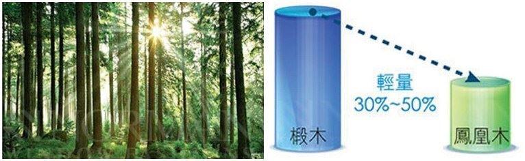 鳳凰木生長週期約 12 年,相較於需時 80 年生長週期的椴木,是對森林環境保護更佳的選擇;且鳳凰木比椴木約輕 30% ~ 50%,操作上更加省力及順暢,機構的壽命也更加延長。