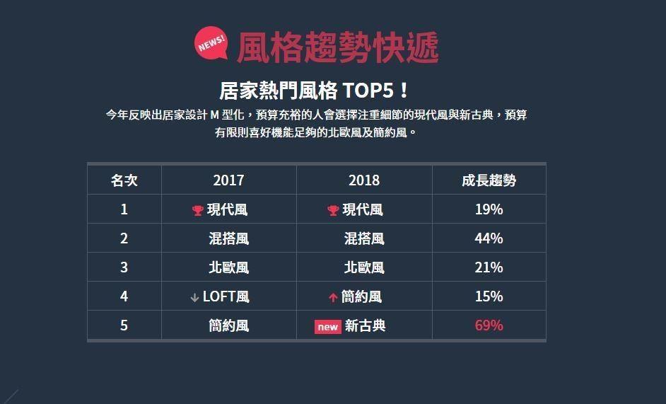 現代風蟬聯冠軍寶座,新古典風則以驚人的69%成長比率躍升風格排行第5名。