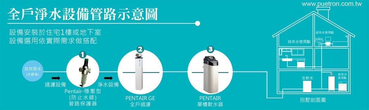 科技文明的進步,也造成許多環境的汙染、生態的變異,