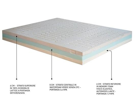 SAN LORENZO  聖洛倫索-BILATEX MEMORY 2.0-BILATEX MEMORY 2.0,SAN LORENZO MATTRESS ,床墊